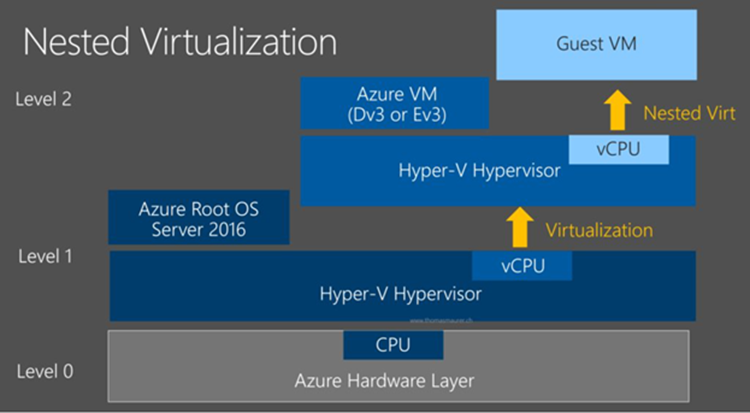 Nested Virtualization2