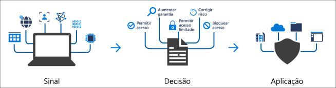 conditional-access-signal-decision-enforcement